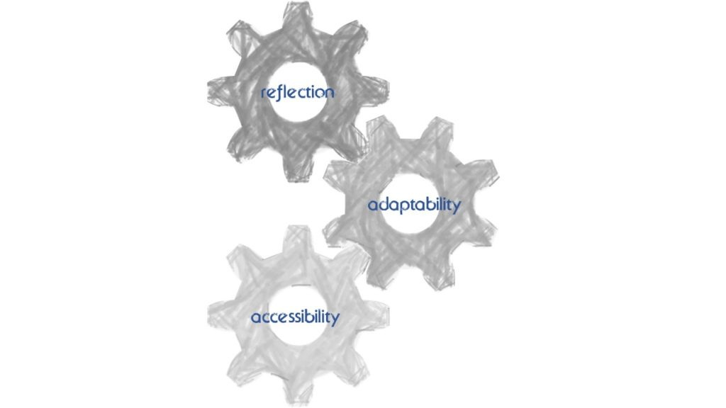 Three gears connected to one another that are labeled: reflection, adaptability, and accessibility.